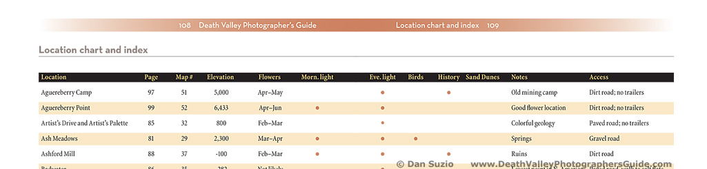 Death Valley Photographers Guide - Location chart